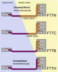 fiber internet fttx